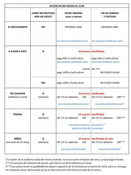 Anexo 1. Acceso no socios revisado marzo 2017