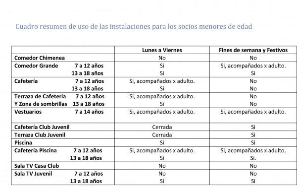 Anexo 3. Resumen de cuadro de uso de instalaciones para menores de edad